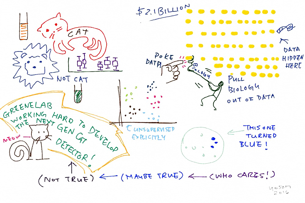 Our recent research, compressed into sketch form by YoSon Park during the 2016 [#PennGenRetreat](https://twitter.com/search?f=tweets&vertical=default&q=%23PennGenRetreat&src=typd).
